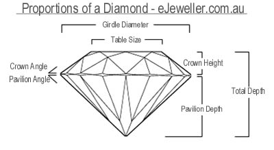 Diamgram of a Diamond with Descriptive Labels