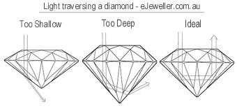 Diagram of how light passes through a diamond