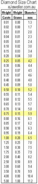 Table listing diamond weights vs diameters