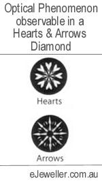 Image of the Hearts & Arrows Phenomenon in Diamonds